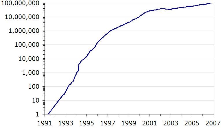 Aantal websites wereldwijd